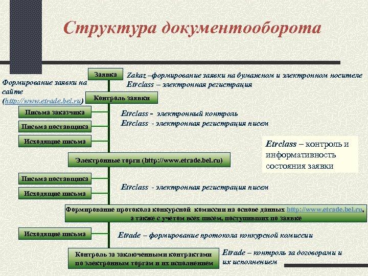 Структура документооборота Заявка Zakaz –формирование заявки на бумажном и электронном носителе Etrclass – электронная