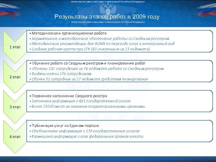 Министерство связи и массовых коммуникаций Российской Федерации Результаты этапов работ в 2009 году Министерство