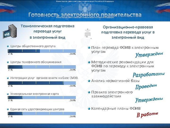 Министерство связи и массовых коммуникаций Российской Федерации Готовность электронного правительства Министерство связи и массовых