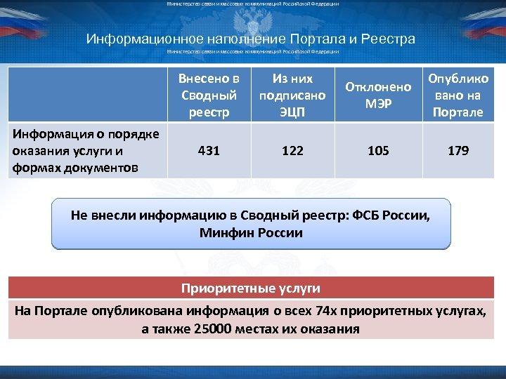 Министерство связи и массовых коммуникаций Российской Федерации Информационное наполнение Портала и Реестра Министерство связи