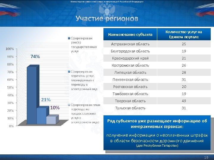 Министерство связи и массовых коммуникаций Российской Федерации Участие регионов Наименование субъекта Количество услуг на