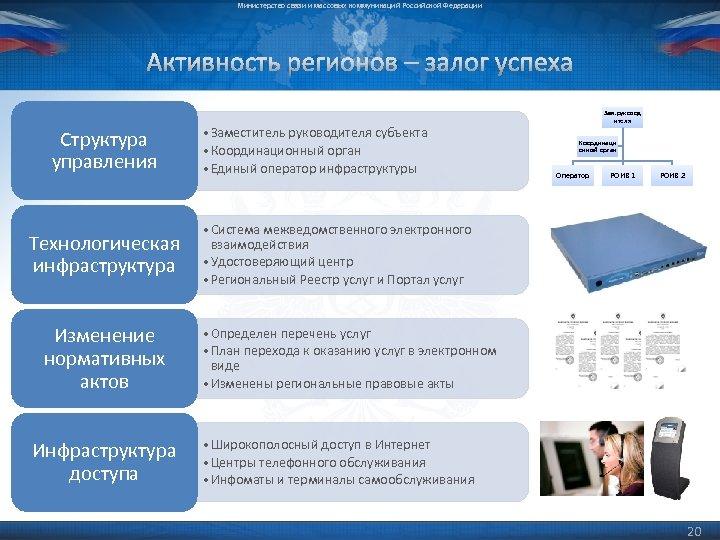 Министерство связи и массовых коммуникаций Российской Федерации Активность регионов – залог успеха Структура управления