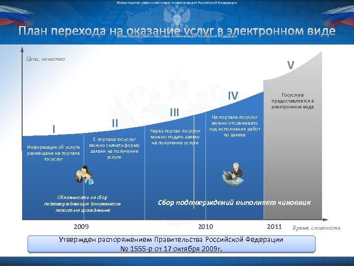 Министерство связи и массовых коммуникаций Российской Федерации План перехода на оказание услуг в электронном