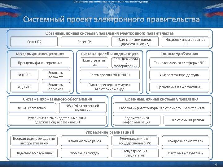 Министерство связи и массовых коммуникаций Российской Федерации Системный проект электронного правительства Организационная система управления
