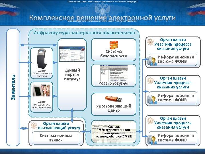 Министерство связи и массовых коммуникаций Российской Федерации Комплексное решение электронной услуги Министерство связи и