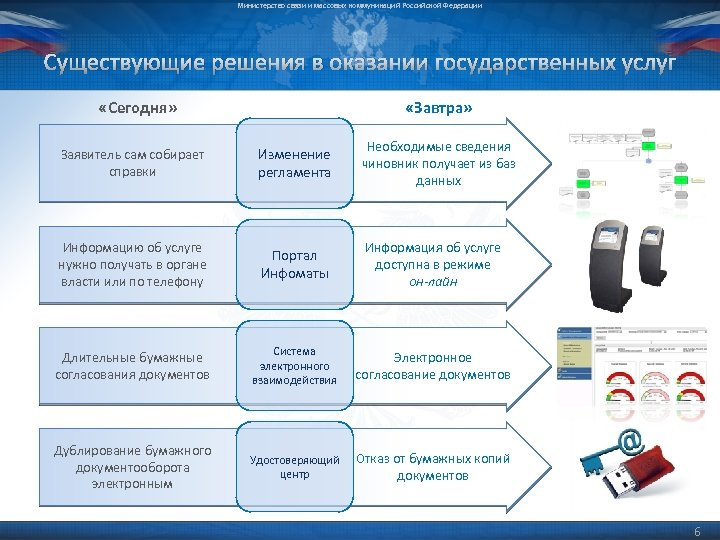 Министерство связи и массовых коммуникаций Российской Федерации Существующие решения в оказании государственных услуг «Сегодня»