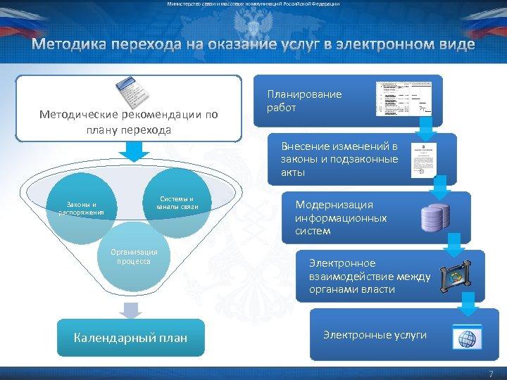 Министерство связи и массовых коммуникаций Российской Федерации Методика перехода на оказание услуг в электронном