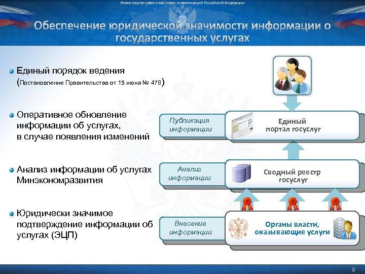 Министерство связи и массовых коммуникаций Российской Федерации Обеспечение юридической значимости информации о государственных услугах