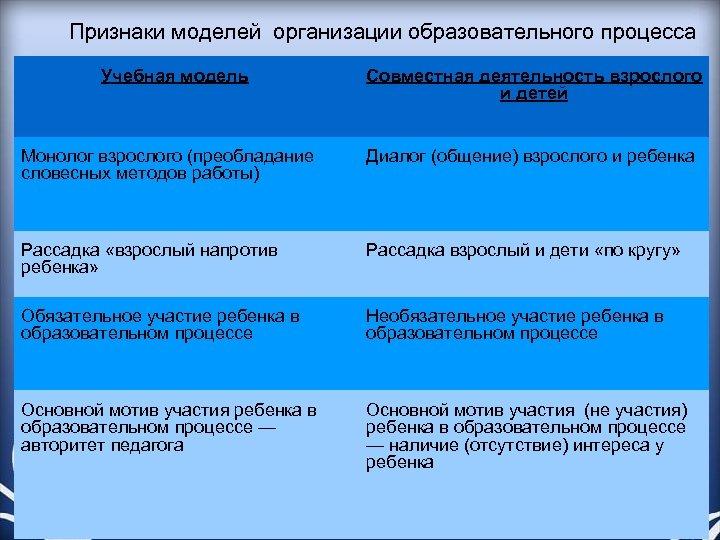 Признаки моделей организации образовательного процесса Учебная модель Совместная деятельность взрослого и детей Монолог взрослого
