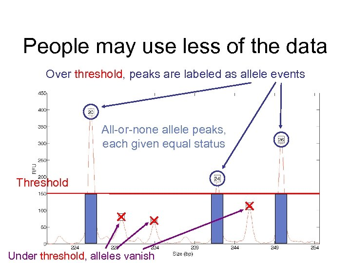 People may use less of the data Over threshold, peaks are labeled as allele