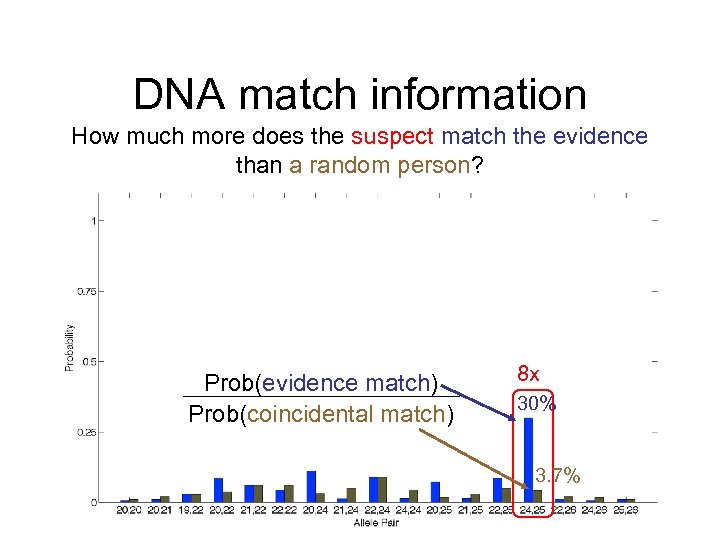 DNA match information How much more does the suspect match the evidence than a