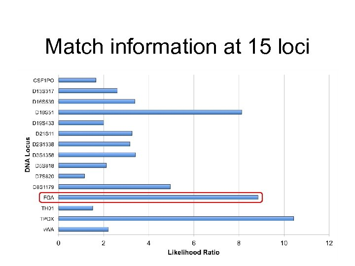 Match information at 15 loci