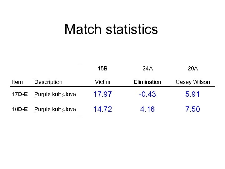 Match statistics 15 B 24 A 20 A Victim Elimination Casey Wilson Item Description