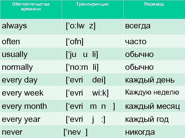 Обстоятельства времени Транскрипция Перевод always ['o: lw z] всегда often ['ofn] часто usually ['ju