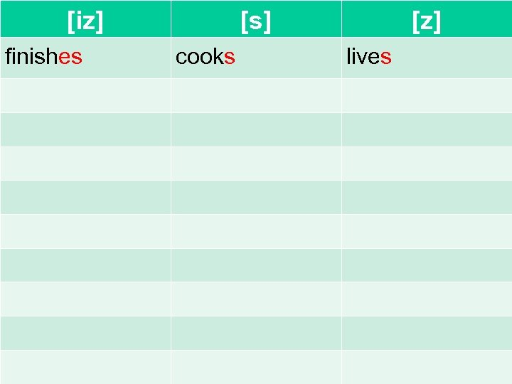 [iz] finishes [s] cooks [z] lives