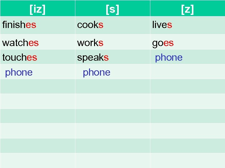 [iz] [s] [z] finishes cooks lives watches touches phone works speaks phone goes phone