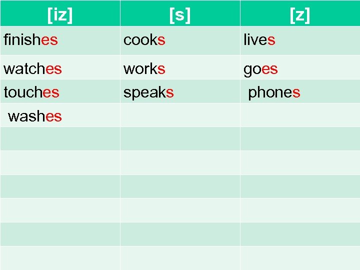 [iz] [s] [z] finishes cooks lives watches touches washes works speaks goes phones