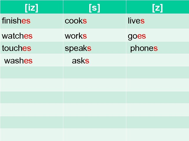 [iz] [s] [z] finishes cooks lives watches touches washes works speaks asks goes phones