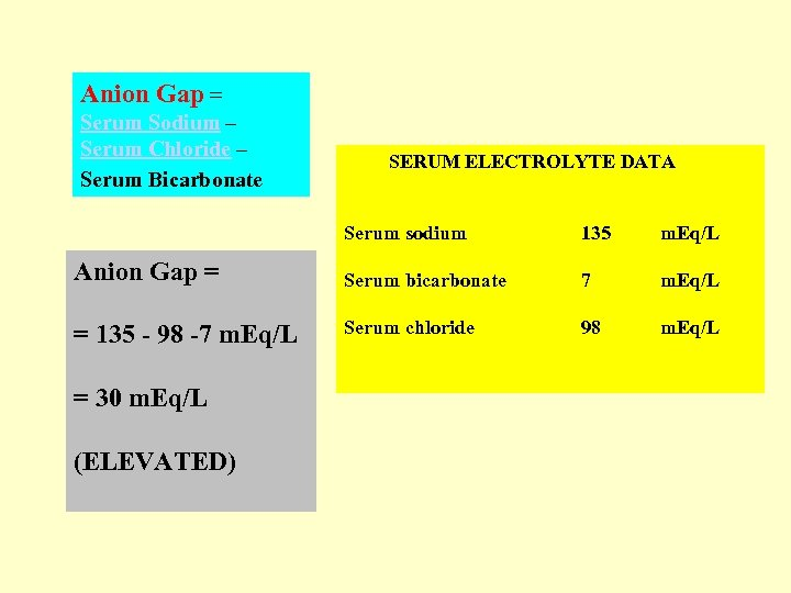 Anion Gap = Serum Sodium – Serum Chloride – Serum Bicarbonate SERUM ELECTROLYTE DATA