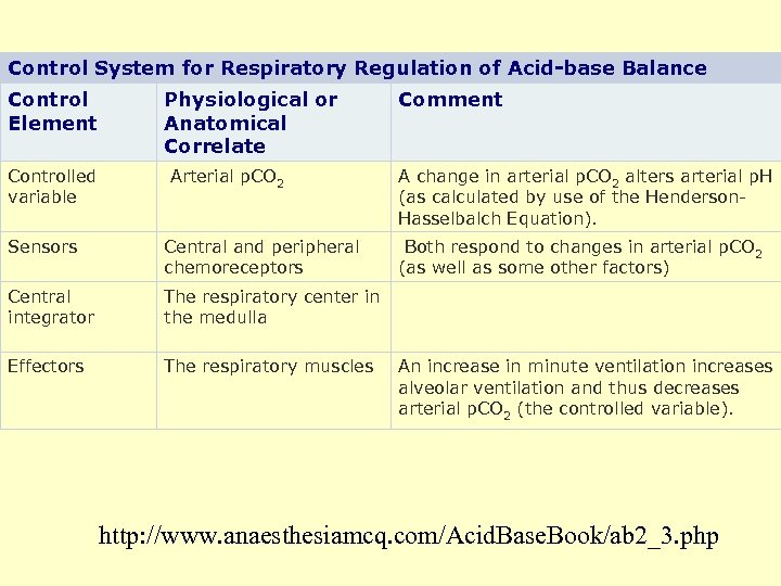 Control System for Respiratory Regulation of Acid-base Balance Control Element Physiological or Anatomical Correlate