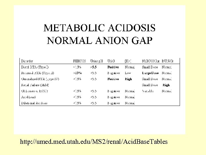 http: //umed. utah. edu/MS 2/renal/Acid. Base. Tables
