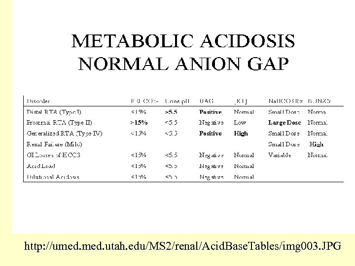 http: //umed. utah. edu/MS 2/renal/Acid. Base. Tables/img 003. JPG