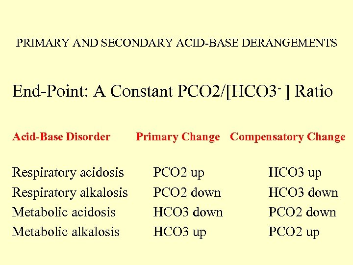 PRIMARY AND SECONDARY ACID-BASE DERANGEMENTS End-Point: A Constant PCO 2/[HCO 3 - ]