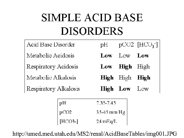 http: //umed. utah. edu/MS 2/renal/Acid. Base. Tables/img 001. JPG