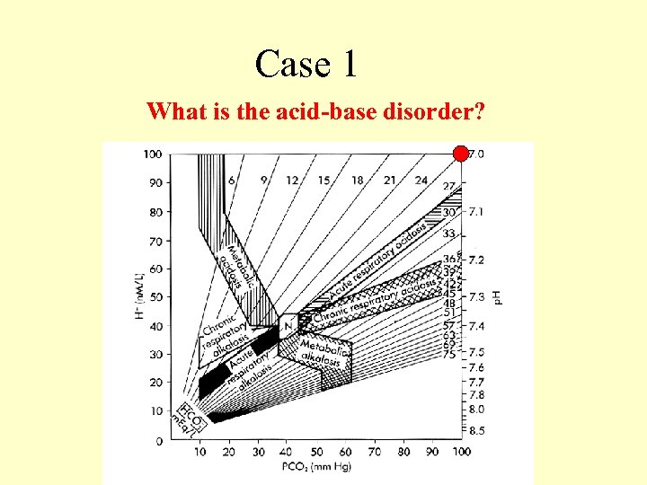 Case 1 What is the acid-base disorder?