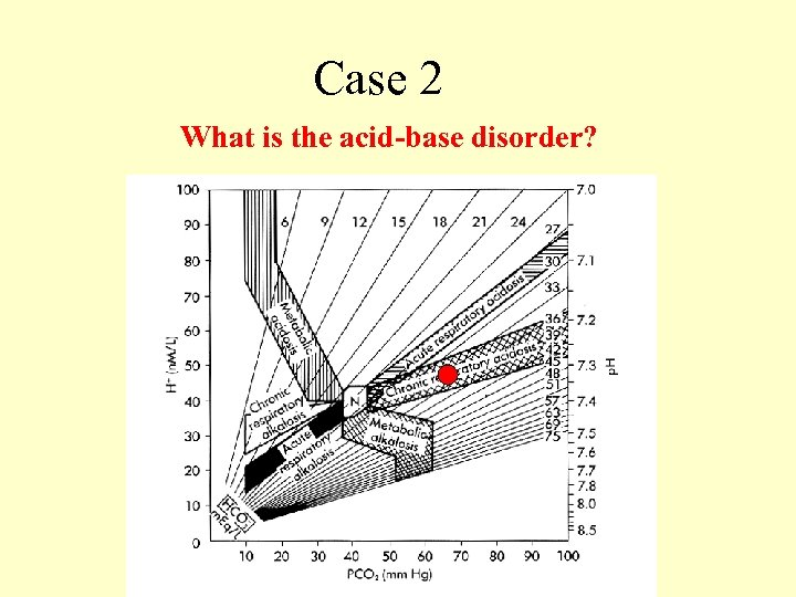 Case 2 What is the acid-base disorder?