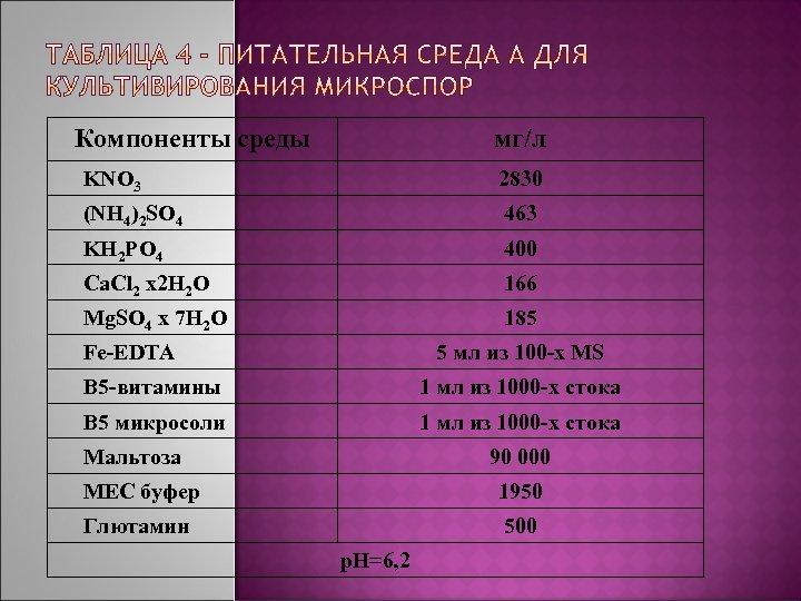 Компоненты среды мг/л KNO 3 2830 (NH 4)2 SO 4 463 KH 2 PO