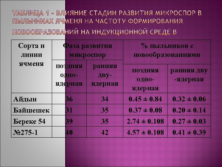 Сорта и линии ячменя Айдын Байшешек Береке 54 № 275 -1 Фаза развития микроспор