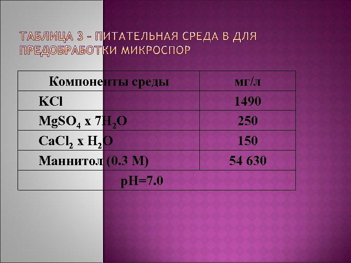 Компоненты среды KCl Mg. SO 4 x 7 H 2 O Ca. Cl 2