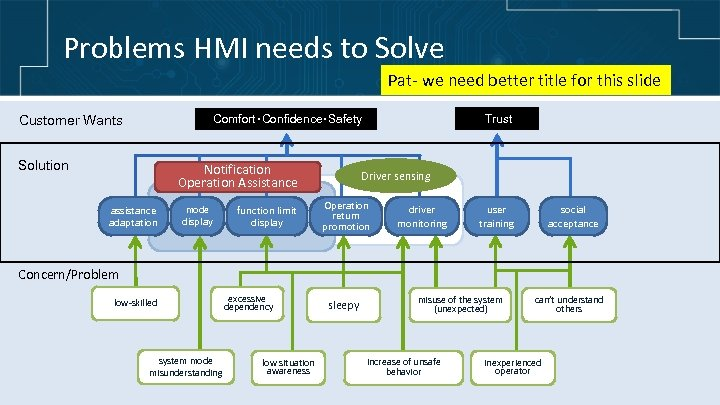 Problems HMI needs to Solve Pat- we need better title for this slide Customer
