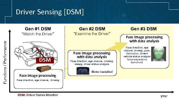 "Driver Sensing [DSM] Gen #2 DSM ""Watch the Driver"" Functions / Performance Gen #1"