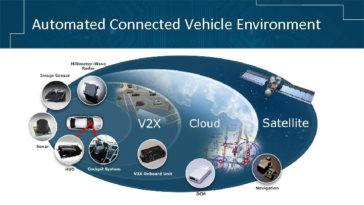 Automated Connected Vehicle Environment