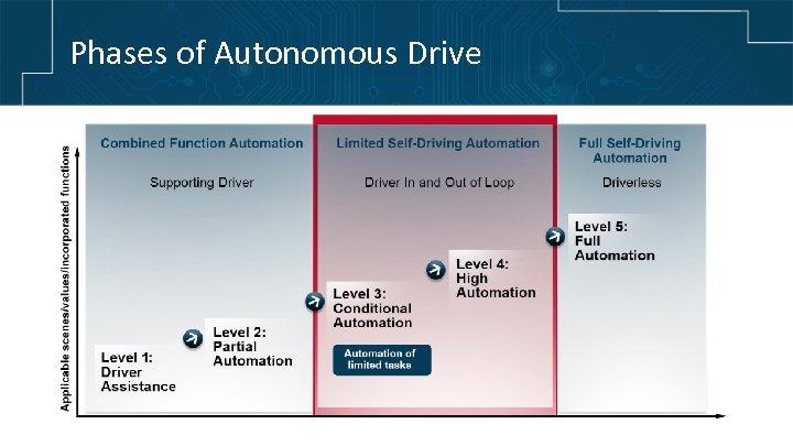 Phases of Autonomous Drive