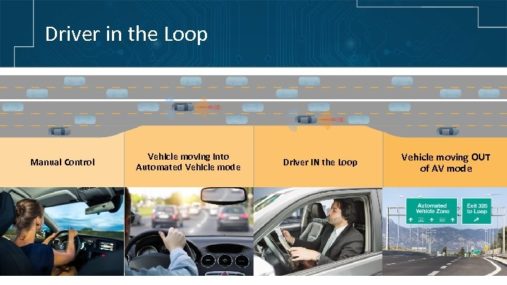 Driver in the Loop Manual Control Vehicle moving into Automated Vehicle mode Driver IN