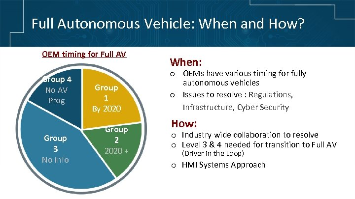 Full Autonomous Vehicle: When and How? OEM timing for Full AV Group 4 No