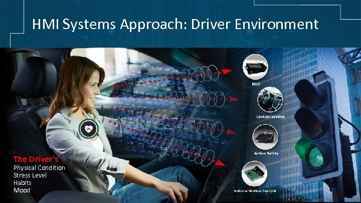 HMI Systems Approach: Driver Environment The Driver's Physical Condition Stress Level Habits Mood