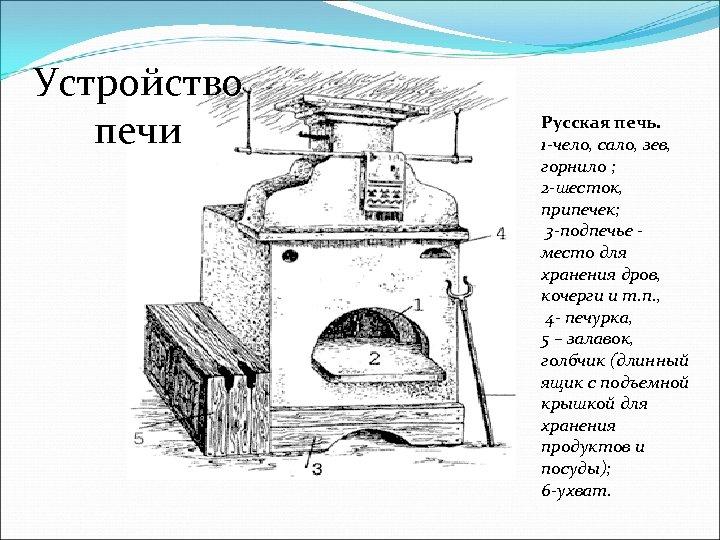 Устройство печи Русская печь. 1 -чело, сало, зев, горнило ; 2 -шесток, припечек; 3