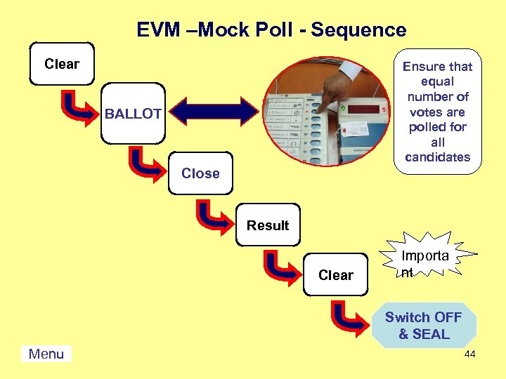 EVM –Mock Poll - Sequence Clear Ensure that equal number of votes are polled