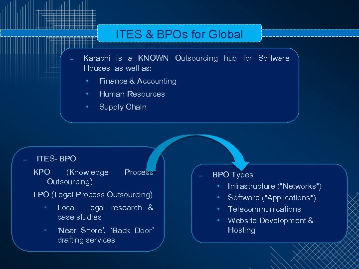 ITES & BPOs for Global Corporations – Karachi is a KNOWN Outsourcing hub for