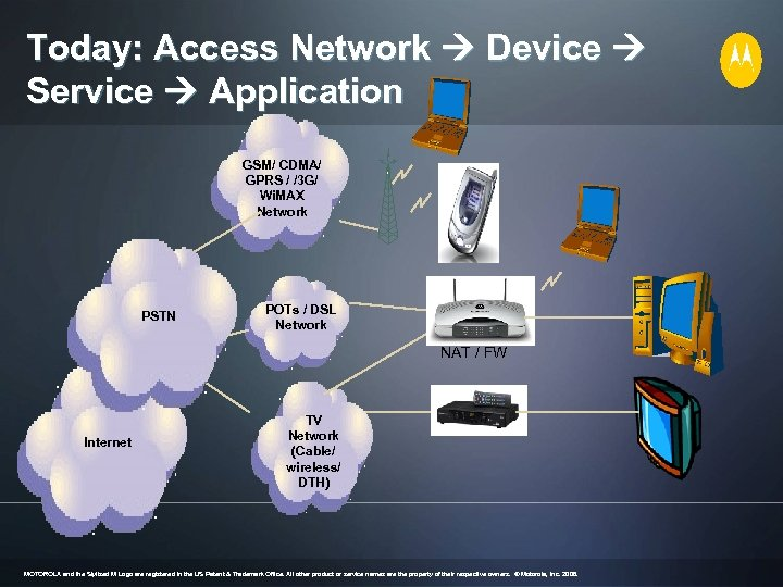 Today: Access Network Device Service Application GSM/ CDMA/ GPRS / /3 G/ Wi. MAX