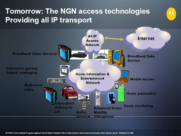 Tomorrow: The NGN access technologies Providing all IP transport All IP Access Network Broadband