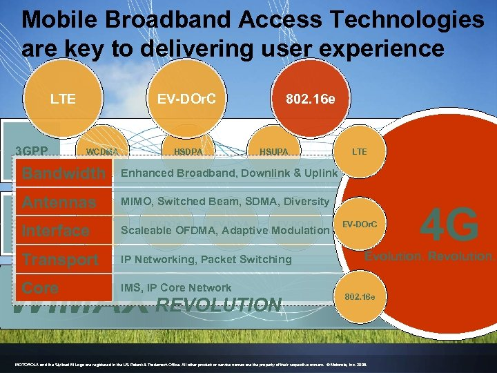 Mobile Broadband Access Technologies are key to delivering user experience LTE 3 GPP EV-DOr.