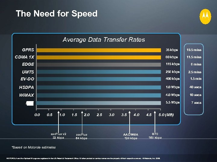 The Need for Speed Average Data Transfer Rates Total Time GPRS 35 kbps 19.