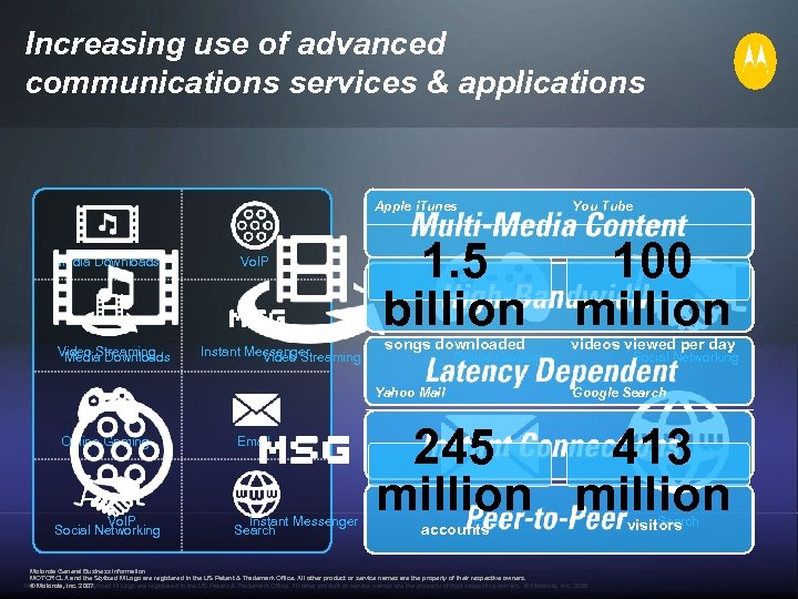 Increasing use of advanced communications services & applications Apple i. Tunes Media Downloads Video