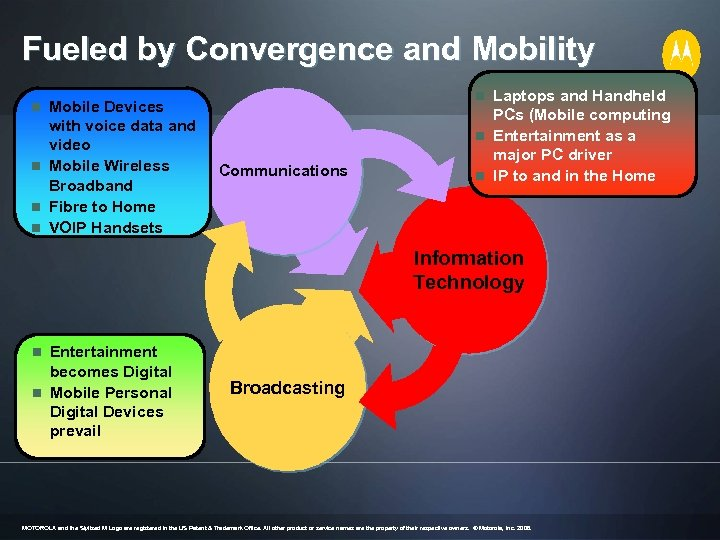 Fueled by Convergence and Mobility n Laptops and Handheld n Mobile Devices with voice