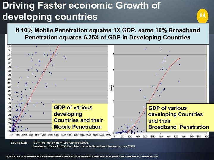 Driving Faster economic Growth of developing countries If 10% Mobile Penetration equates 1 X